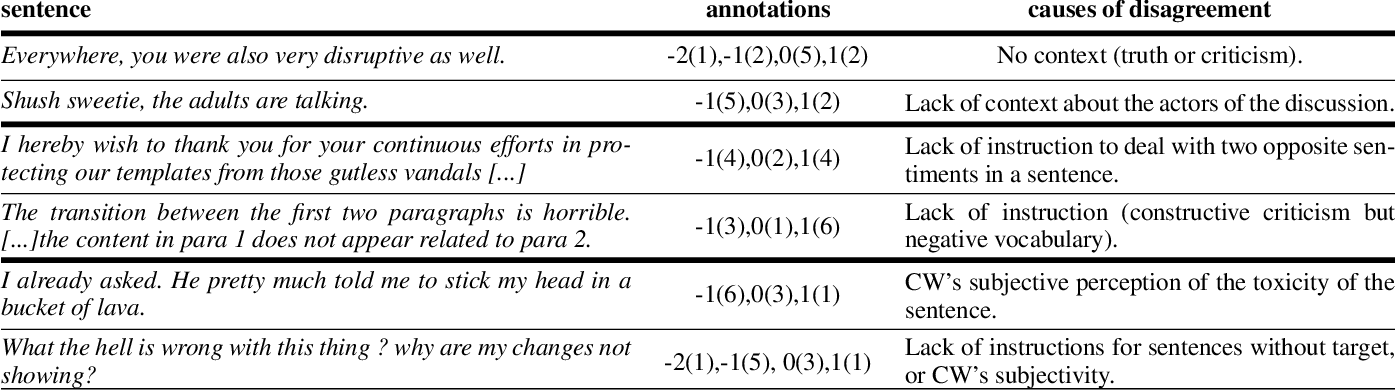 Figure 2 for Designing Evaluations of Machine Learning Models for Subjective Inference: The Case of Sentence Toxicity