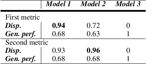 Figure 4 for Designing Evaluations of Machine Learning Models for Subjective Inference: The Case of Sentence Toxicity