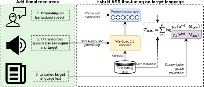 Figure 1 for Injecting Text and Cross-lingual Supervision in Few-shot Learning from Self-Supervised Models