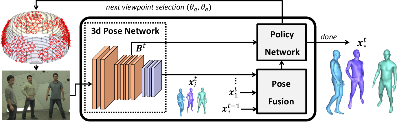 Figure 1 for Deep Reinforcement Learning for Active Human Pose Estimation