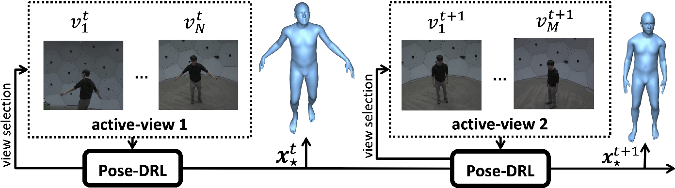 Figure 3 for Deep Reinforcement Learning for Active Human Pose Estimation