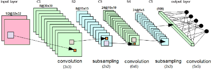 Figure 3 for Semi-supervised Tuning from Temporal Coherence