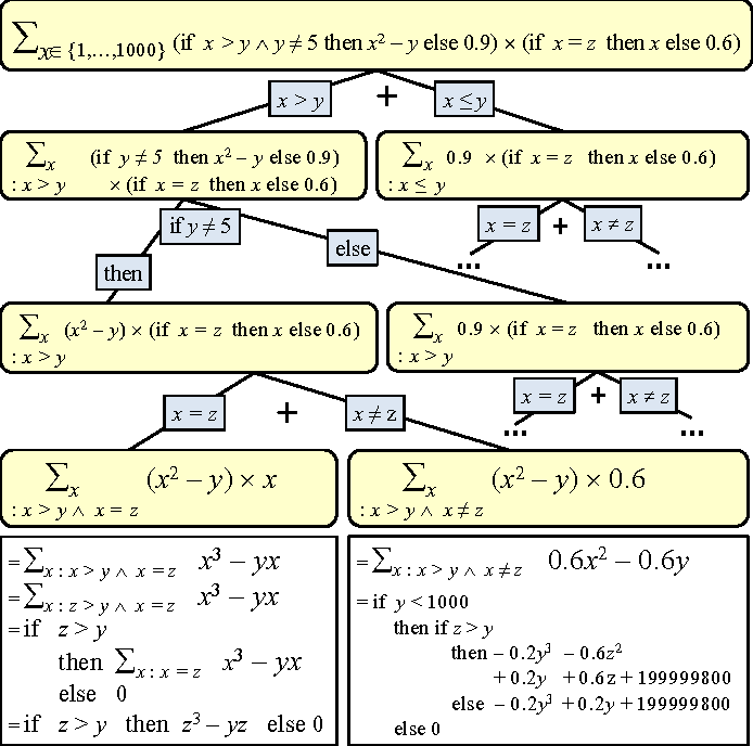 Figure 2 for Probabilistic Inference Modulo Theories