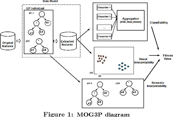 Figure 2 for Multi-Objective Genetic Programming Projection Pursuit for Exploratory Data Modeling