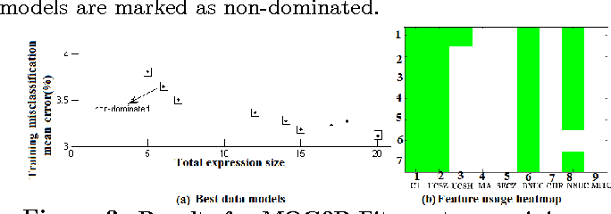 Figure 4 for Multi-Objective Genetic Programming Projection Pursuit for Exploratory Data Modeling