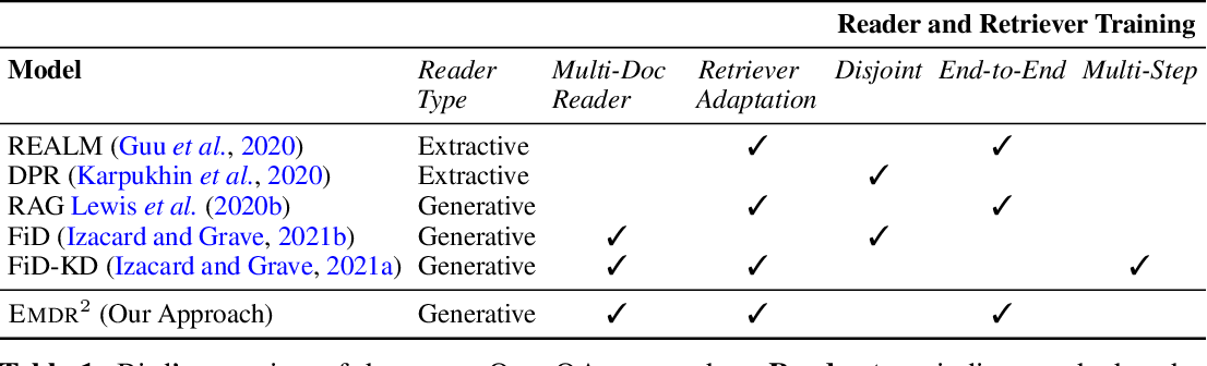 Figure 1 for End-to-End Training of Multi-Document Reader and Retriever for Open-Domain Question Answering