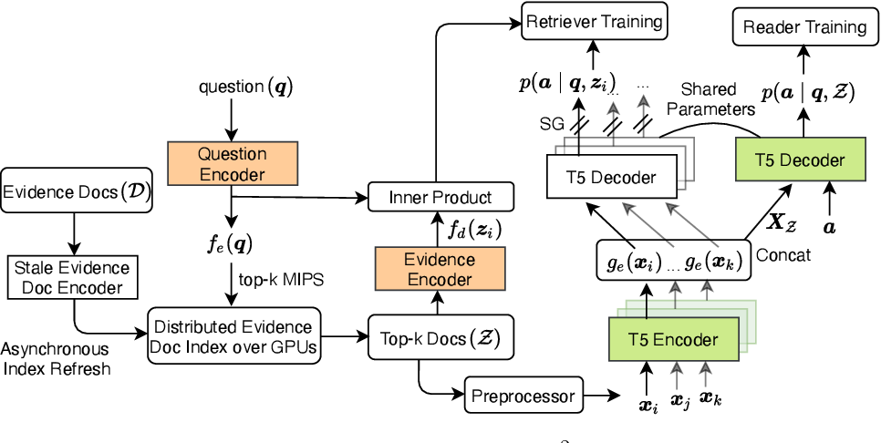 Figure 2 for End-to-End Training of Multi-Document Reader and Retriever for Open-Domain Question Answering