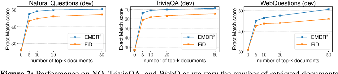Figure 4 for End-to-End Training of Multi-Document Reader and Retriever for Open-Domain Question Answering
