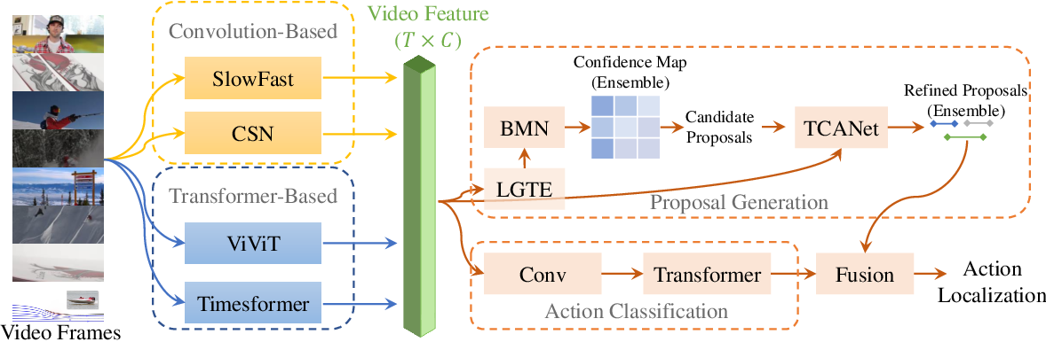 Figure 1 for Exploring Stronger Feature for Temporal Action Localization