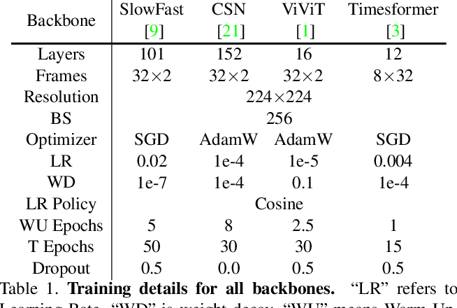 Figure 2 for Exploring Stronger Feature for Temporal Action Localization