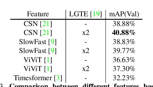 Figure 4 for Exploring Stronger Feature for Temporal Action Localization