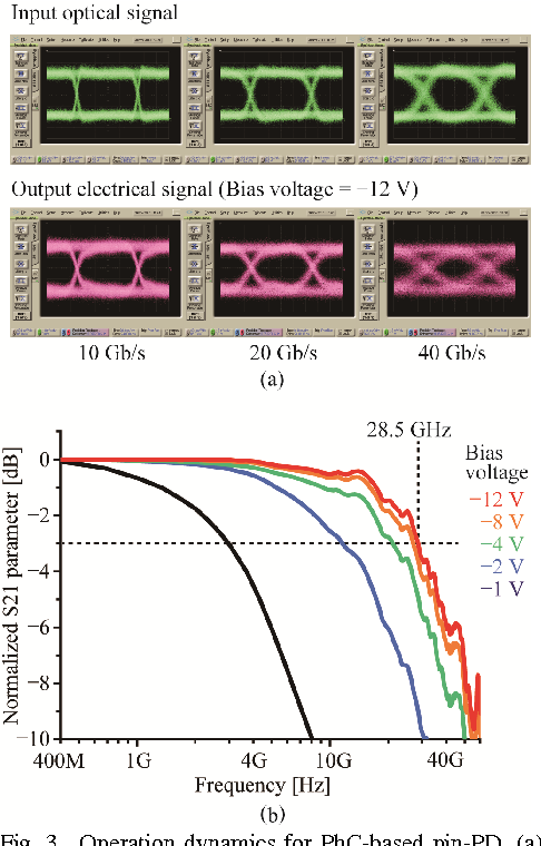 Fig. 3. Operation dynamics for PhC-based pin-PD. (a) Eye patterns for 10, 20, and 40 Gb/s NRZ optical signals. Reverse-bias voltage was -12 V. (b) Frequency responses for different reverse-bias voltages.