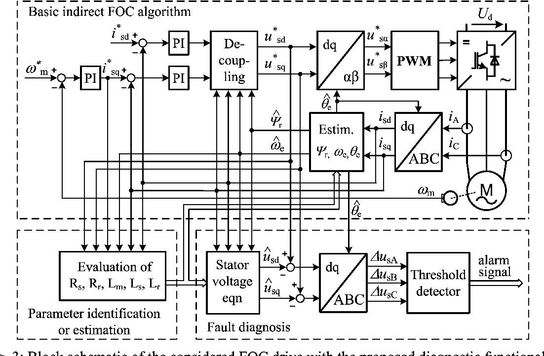 Real Time Fault Detection And Localization Vector Controlled Y210 Circuit Diagram Induction Motor Drives Semantic Scholar