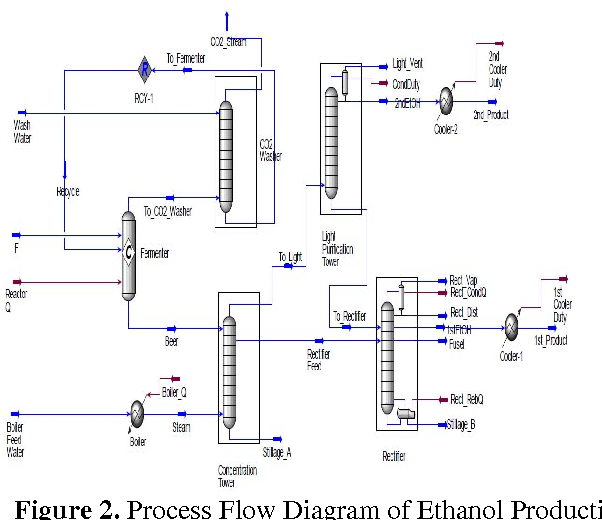process flow diagram of ethanol production from molasses by fermentation