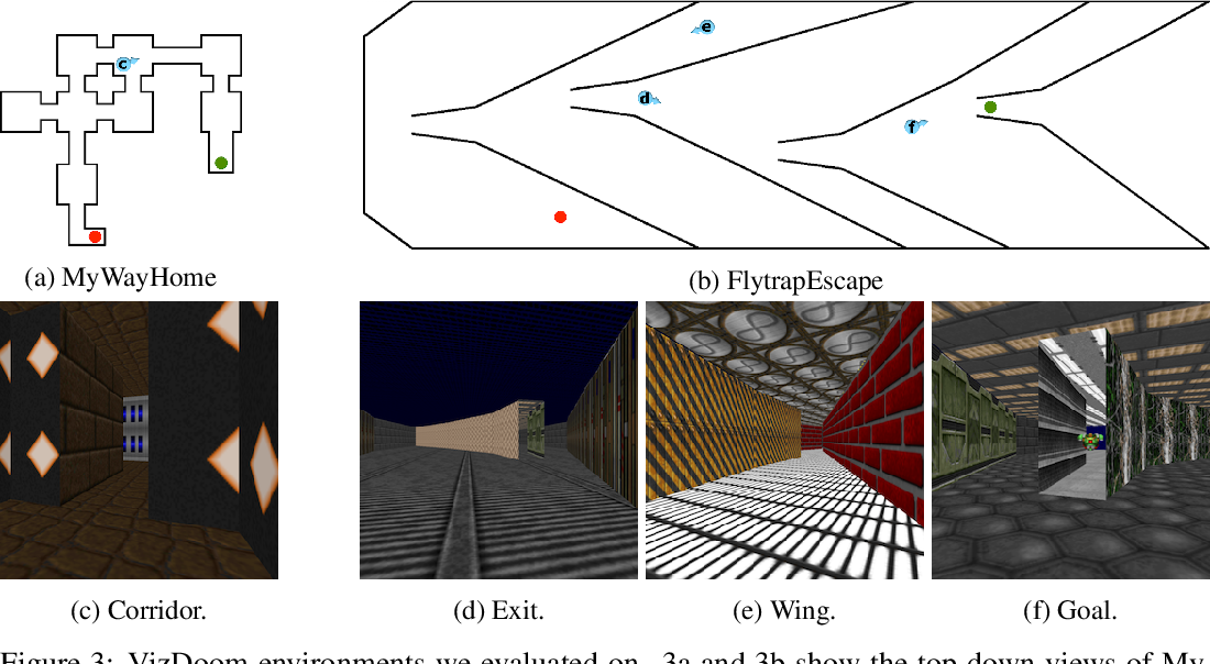 Figure 1 for Scheduled Intrinsic Drive: A Hierarchical Take on Intrinsically Motivated Exploration