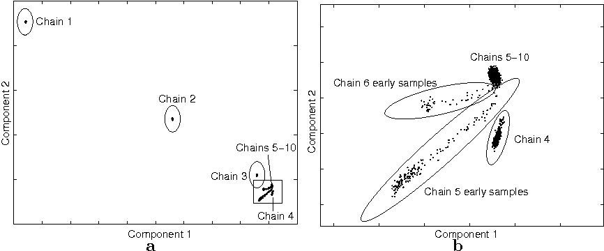 Visualizations for Assessing Convergence and Mixing of MCMC