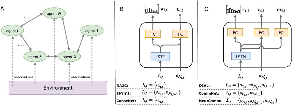 Figure 2 for A game-theoretic analysis of networked system control for common-pool resource management using multi-agent reinforcement learning
