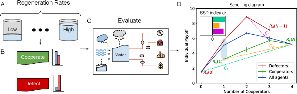 Figure 3 for A game-theoretic analysis of networked system control for common-pool resource management using multi-agent reinforcement learning