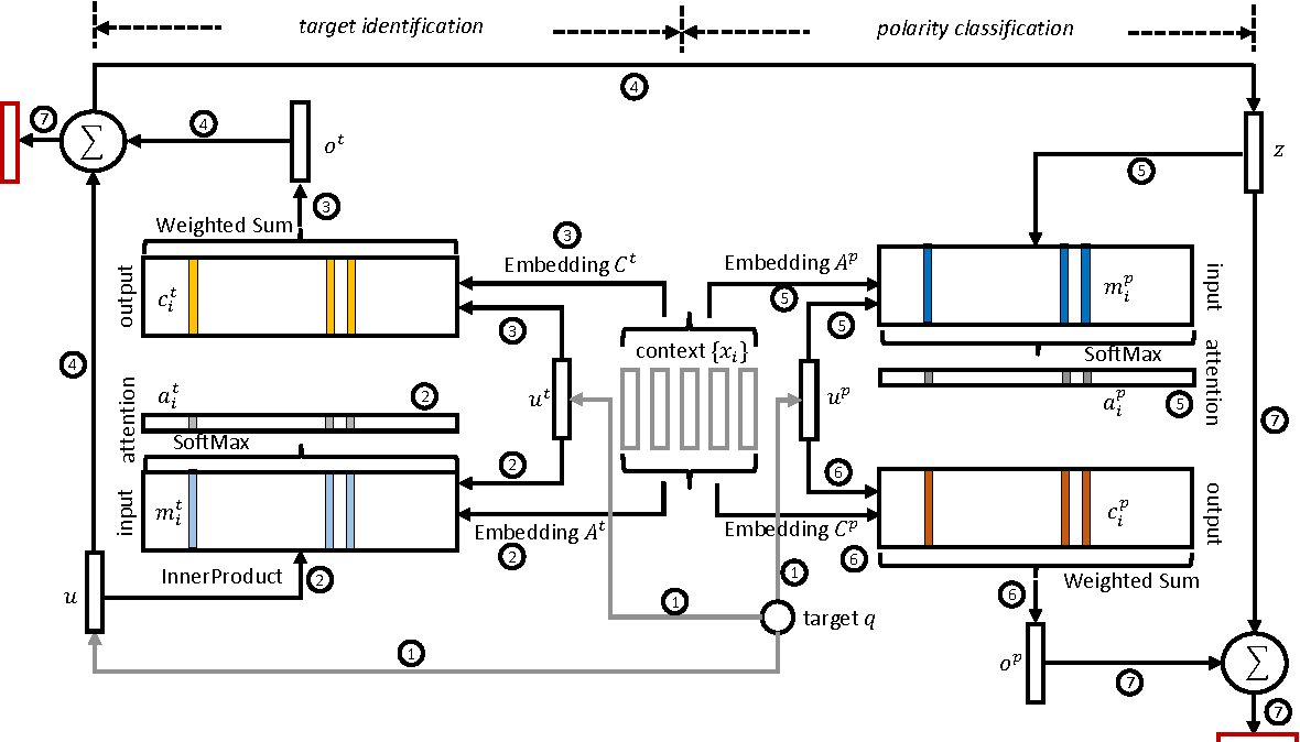 Figure 1 for Deep Memory Networks for Attitude Identification