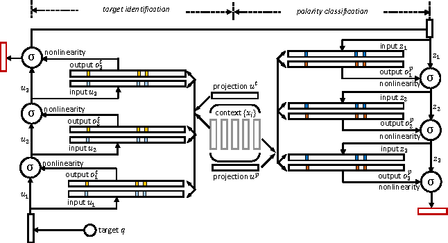 Figure 3 for Deep Memory Networks for Attitude Identification