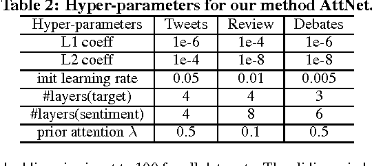 Figure 4 for Deep Memory Networks for Attitude Identification