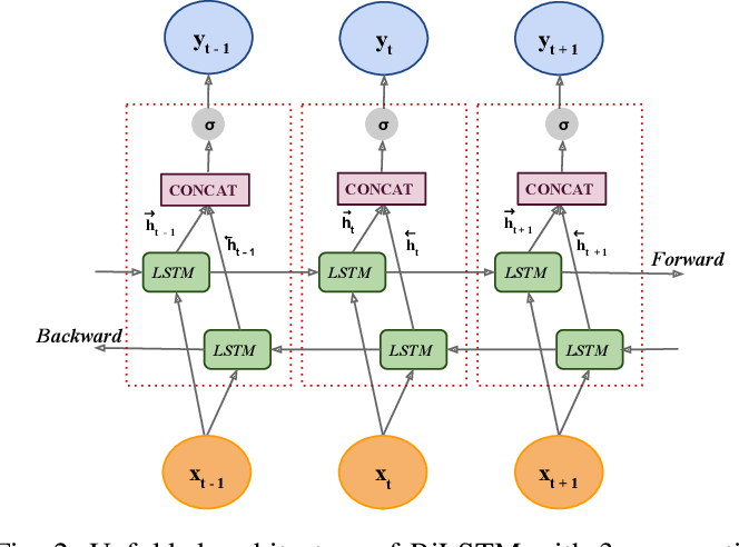 Figure 2 for VayuAnukulani: Adaptive Memory Networks for Air Pollution Forecasting