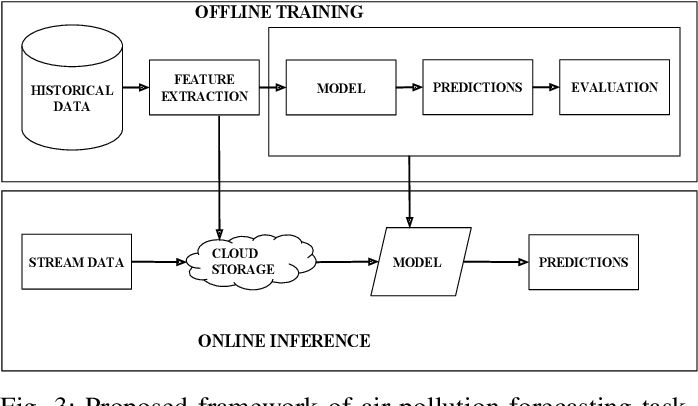 Figure 3 for VayuAnukulani: Adaptive Memory Networks for Air Pollution Forecasting