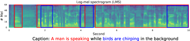 Figure 1 for Text-to-Audio Grounding: Building Correspondence Between Captions and Sound Events