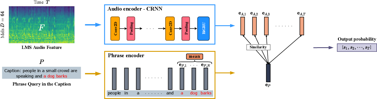 Figure 3 for Text-to-Audio Grounding: Building Correspondence Between Captions and Sound Events