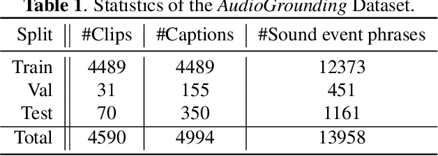 Figure 2 for Text-to-Audio Grounding: Building Correspondence Between Captions and Sound Events
