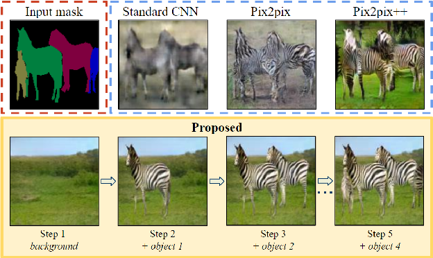 Figure 1 for A Layer-Based Sequential Framework for Scene Generation with GANs