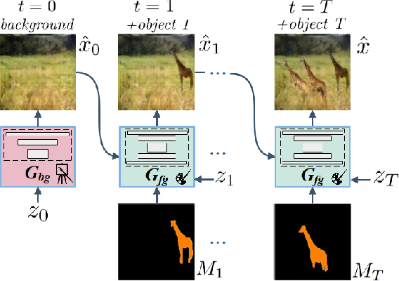 Figure 3 for A Layer-Based Sequential Framework for Scene Generation with GANs
