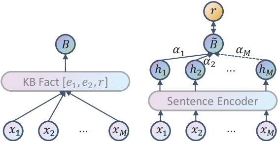 Figure 1 for CIL: Contrastive Instance Learning Framework for Distantly Supervised Relation Extraction