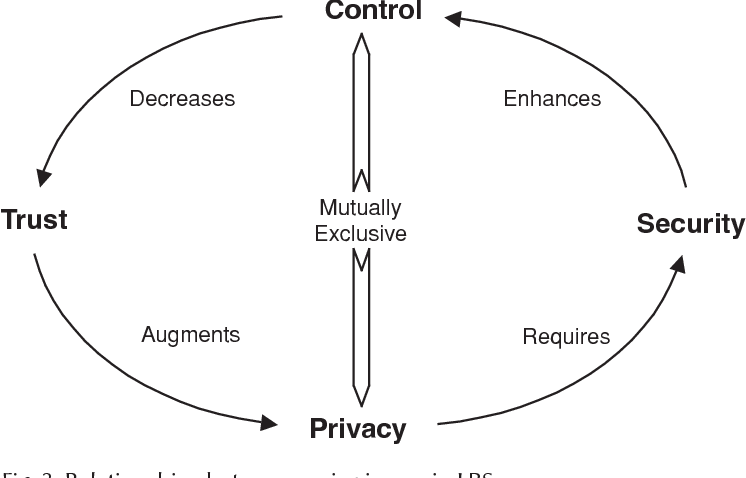 Figure 3 from Control, trust, privacy, and security: evaluating