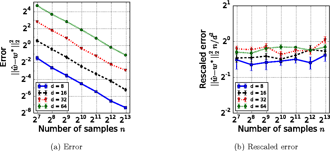 Figure 3 for Estimation from Pairwise Comparisons: Sharp Minimax Bounds with Topology Dependence