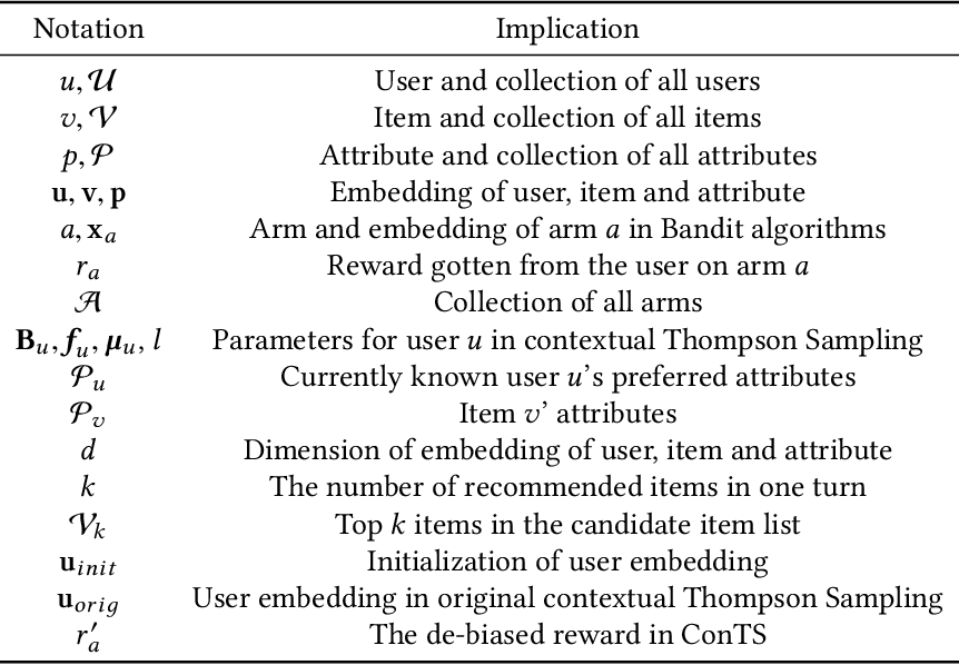 Figure 2 for Seamlessly Unifying Attributes and Items: Conversational Recommendation for Cold-Start Users