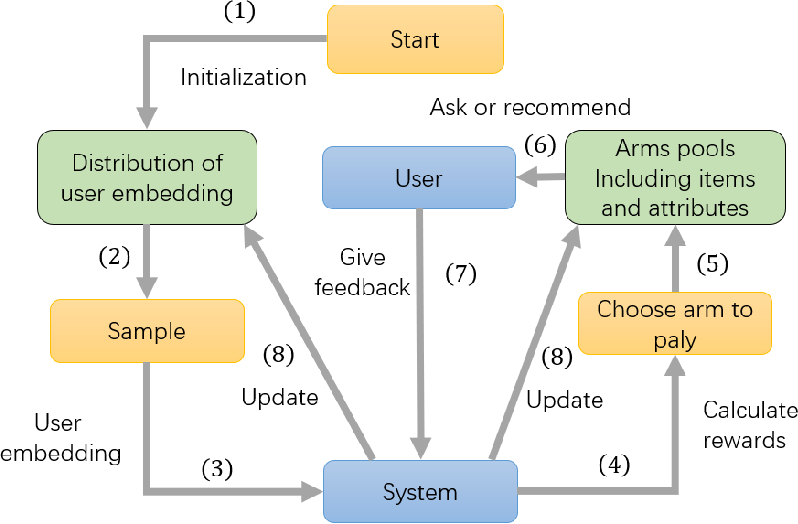 Figure 3 for Seamlessly Unifying Attributes and Items: Conversational Recommendation for Cold-Start Users