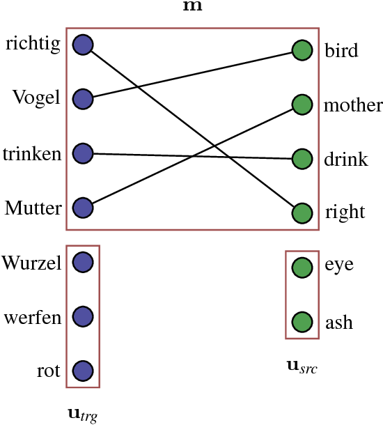 Figure 1 for A Discriminative Latent-Variable Model for Bilingual Lexicon Induction