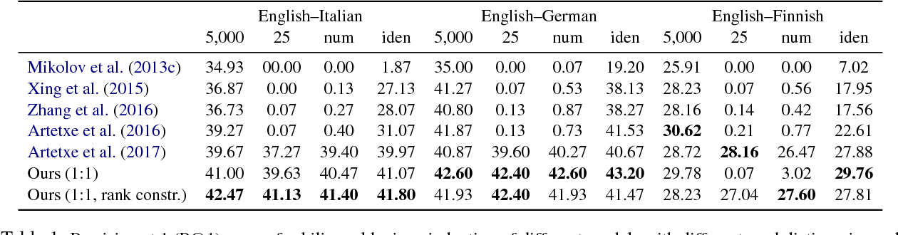 Figure 2 for A Discriminative Latent-Variable Model for Bilingual Lexicon Induction