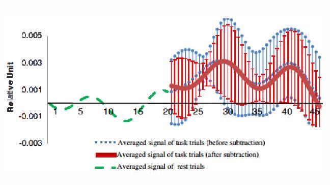 Current bci technologies in brain engineering semantic scholar figure 3 ccuart Gallery