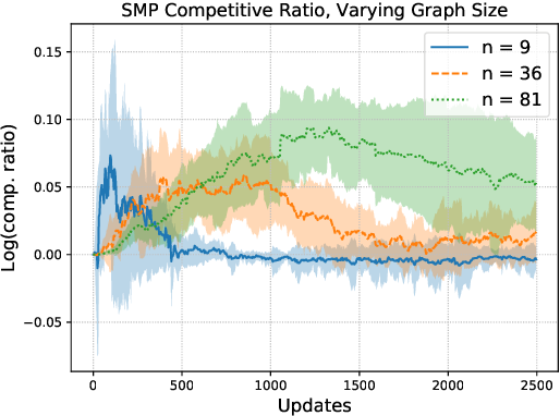 Figure 2 for Accelerated Message Passing for Entropy-Regularized MAP Inference