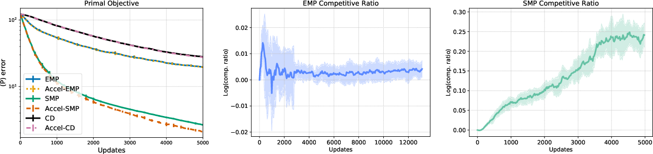 Figure 1 for Accelerated Message Passing for Entropy-Regularized MAP Inference