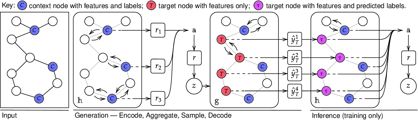 Figure 1 for Message Passing Neural Processes