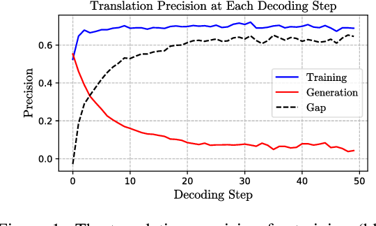 Figure 1 for Scheduled Sampling Based on Decoding Steps for Neural Machine Translation