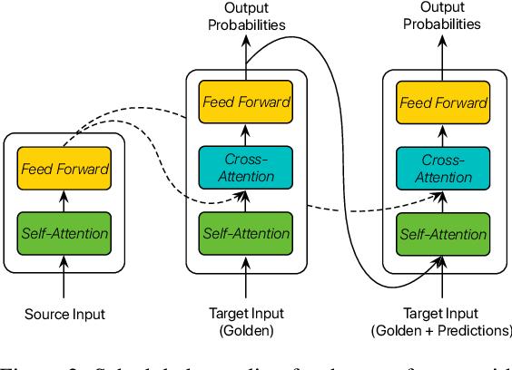 Figure 3 for Scheduled Sampling Based on Decoding Steps for Neural Machine Translation