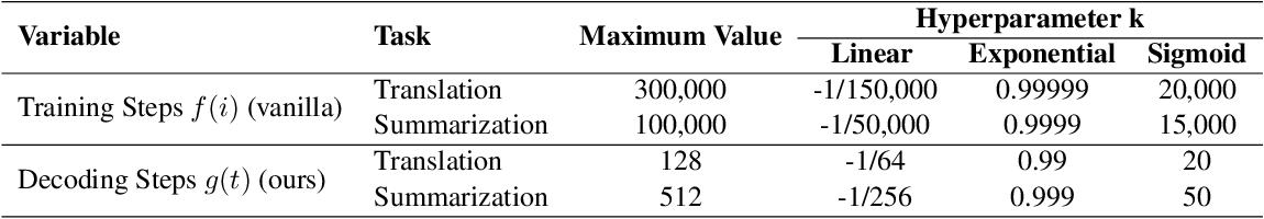 Figure 4 for Scheduled Sampling Based on Decoding Steps for Neural Machine Translation