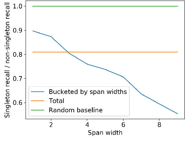 Figure 2 for Understanding Mention Detector-Linker Interaction for Neural Coreference Resolution
