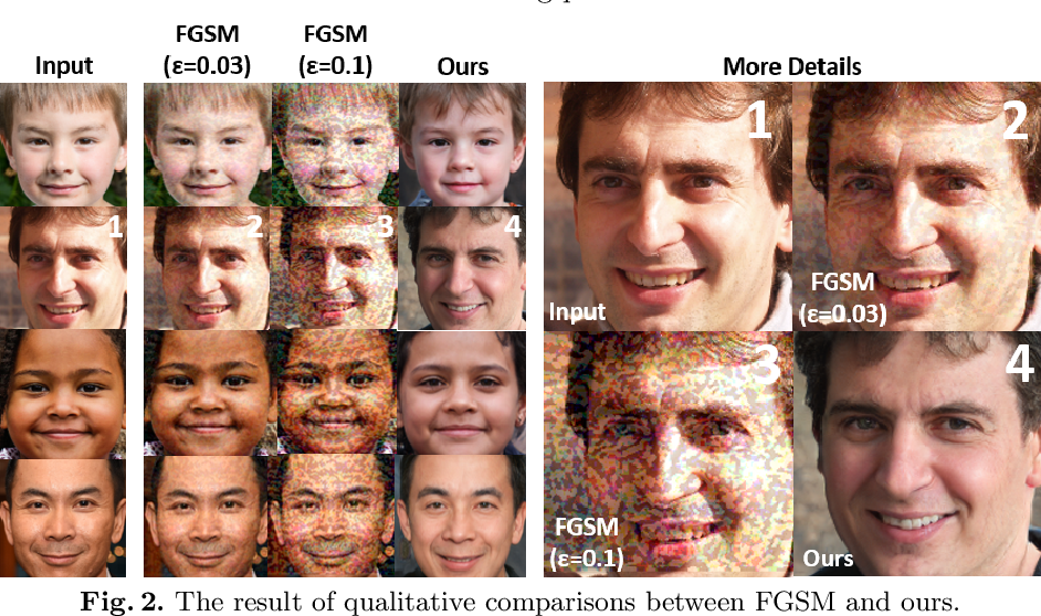 Figure 3 for A Systematical Solution for Face De-identification