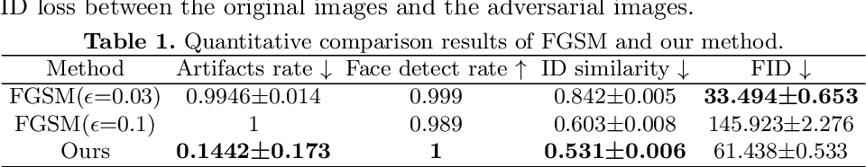 Figure 2 for A Systematical Solution for Face De-identification