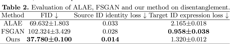 Figure 4 for A Systematical Solution for Face De-identification